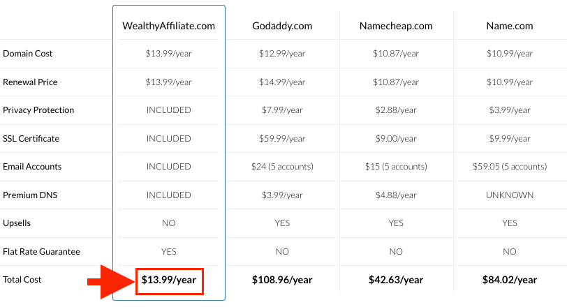 WA Domain Comparison Image