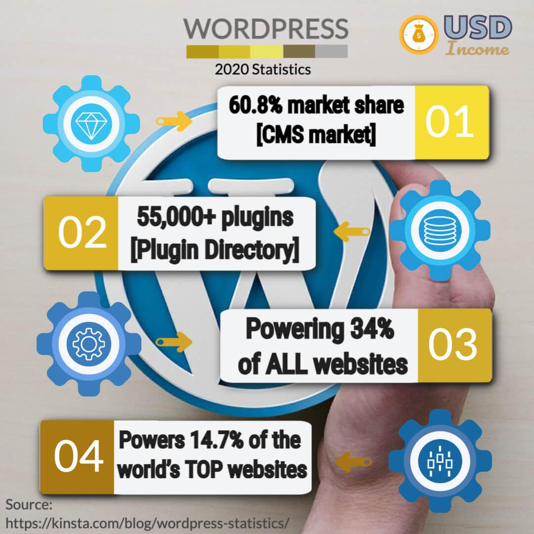 Wordpres 2020 Statistics Infographics